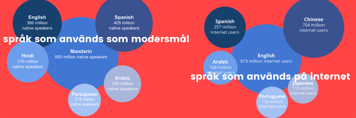 språk på internet och språk som modersmål