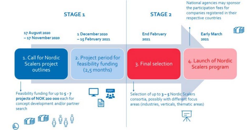 projektfinansiering internationella projekt nordic scalers