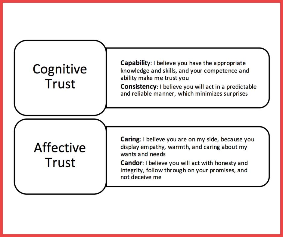 affektivt och kognitivt förtroende